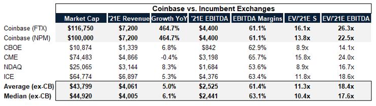 Coinbase上市对美国加密数字金融行业的影响