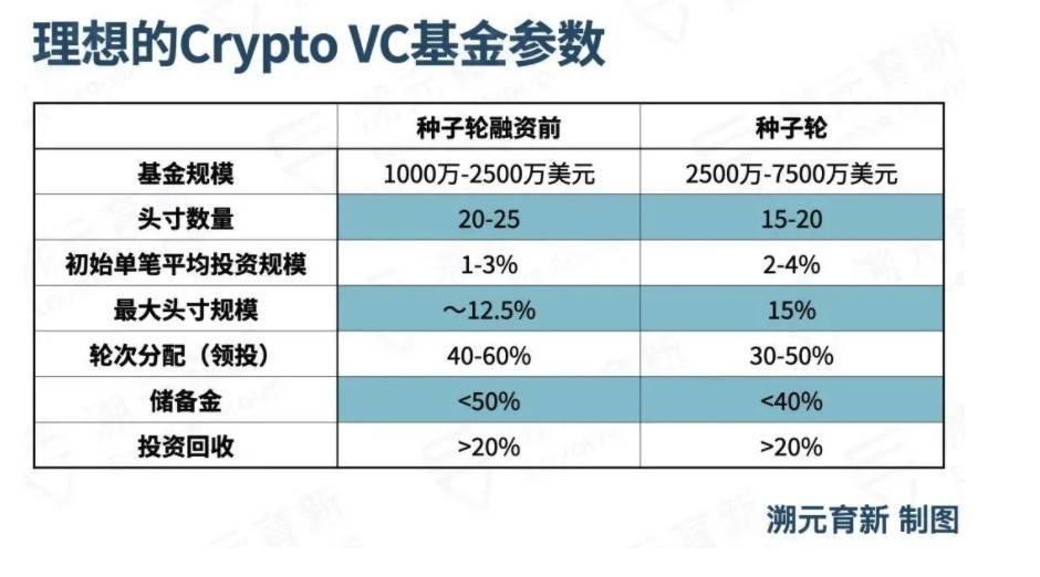 构建crypto风险基金的投资组合时,LP 需要注意什么?