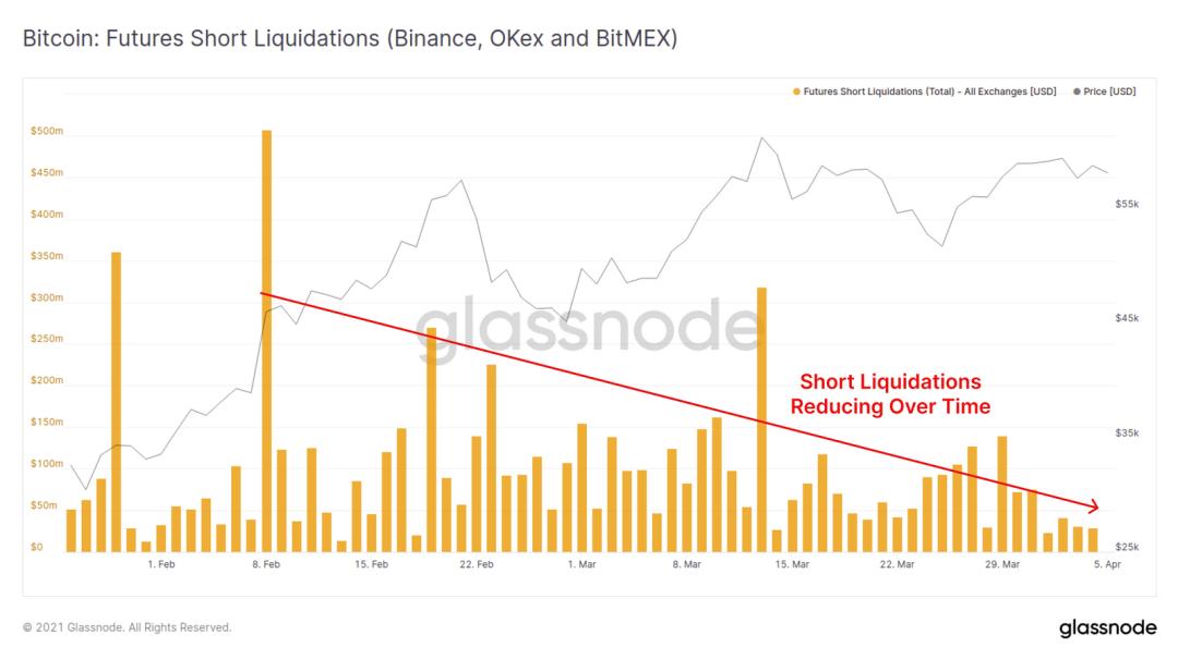 Glassnode:万亿市值已成为了 BTC 的重要支撑?