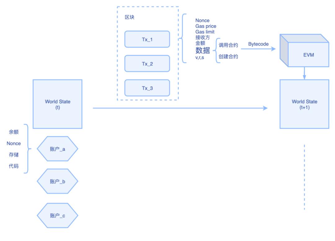 有了Chainlink,以太坊layer 2能为Filecoin引流吗?(上)
