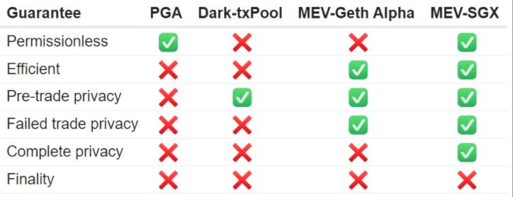 以太坊黑暗森林中的一束光:读懂MEV竞赛下的博弈