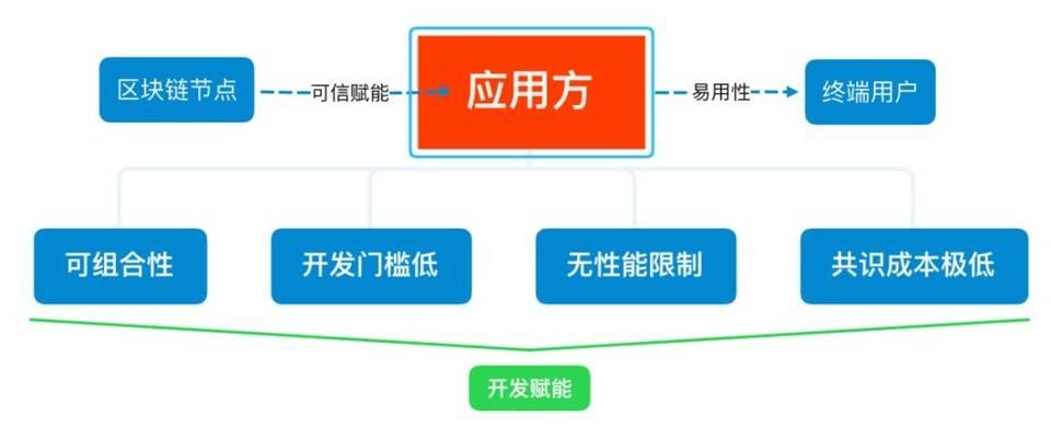 从共识机制谈起,探讨区块链应用范式的变迁
