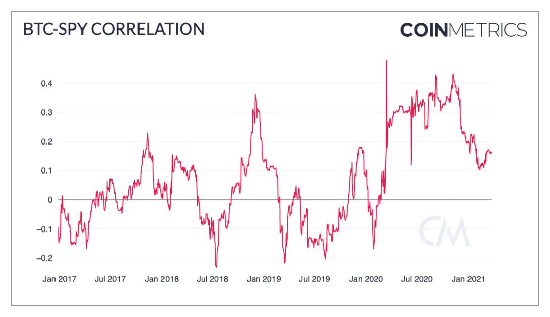 Coin Metrics:加密市场一季度经历了哪些暴涨?