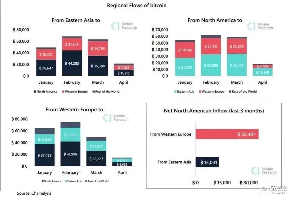西方资金如何一步步推动比特币牛市扩张?