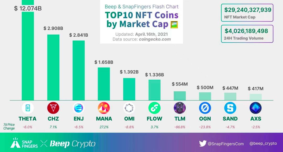 NFT Insider周报:村上隆取消NFT拍卖,2021第一季度NFT销售额超过11亿美元