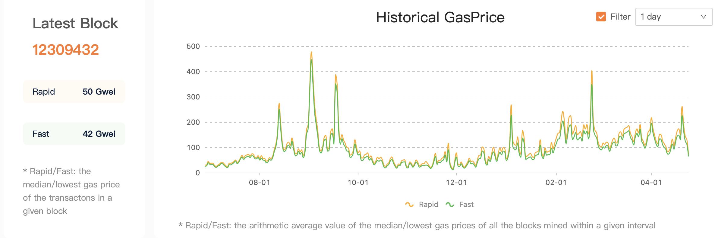 4月25日,Gas价格