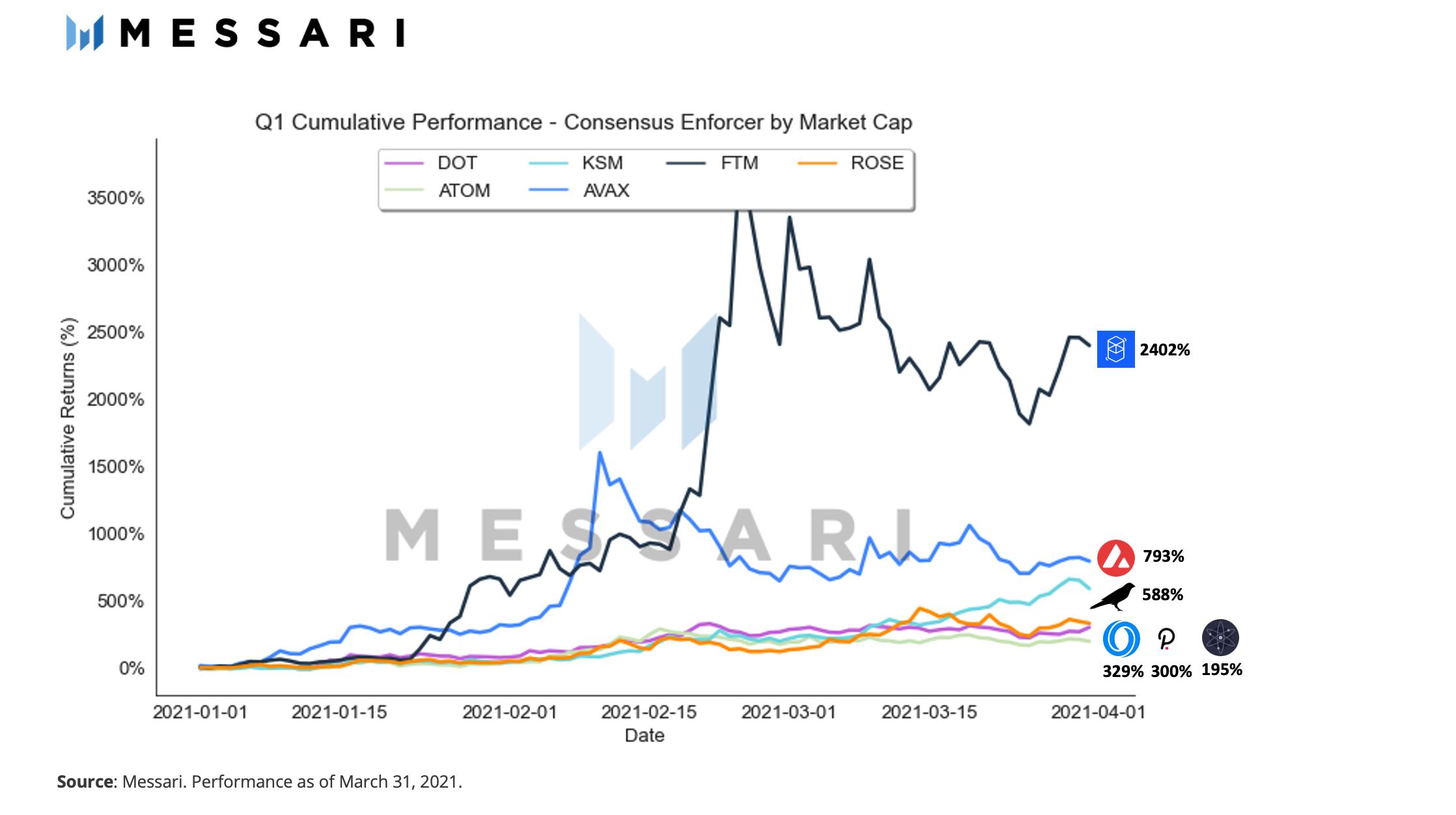 独家丨Messari解析一季度Layer 1表现:扩容之战已经打响