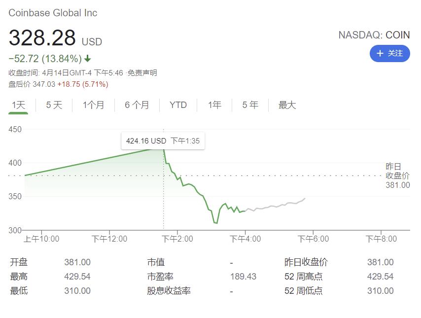 Coinbase首日收盘较发行价下跌14%