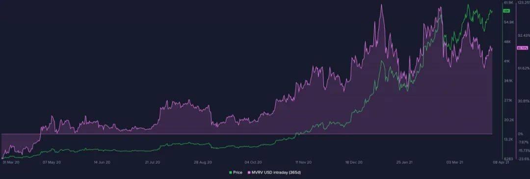 数据分析当前市场的比特币有什么特别之处?