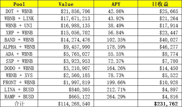 日入200万美元,区块链行业最年轻富豪SBF在DeFi农田种了哪些地?
