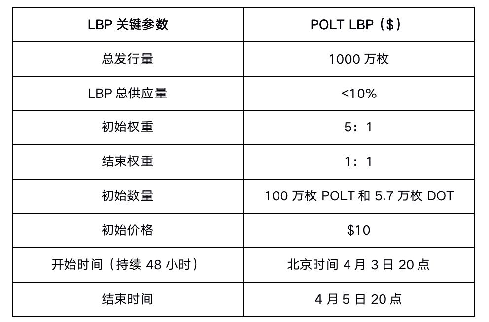 Polkatrain将开启LBP拍卖,同步上线Pancake和Hoo交易所