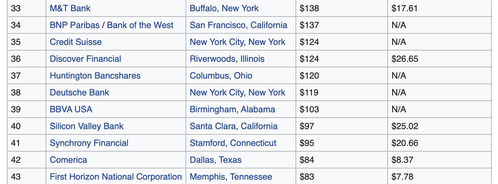 DeFi总锁仓价值突破1000亿美元,相当于美国第40大银行