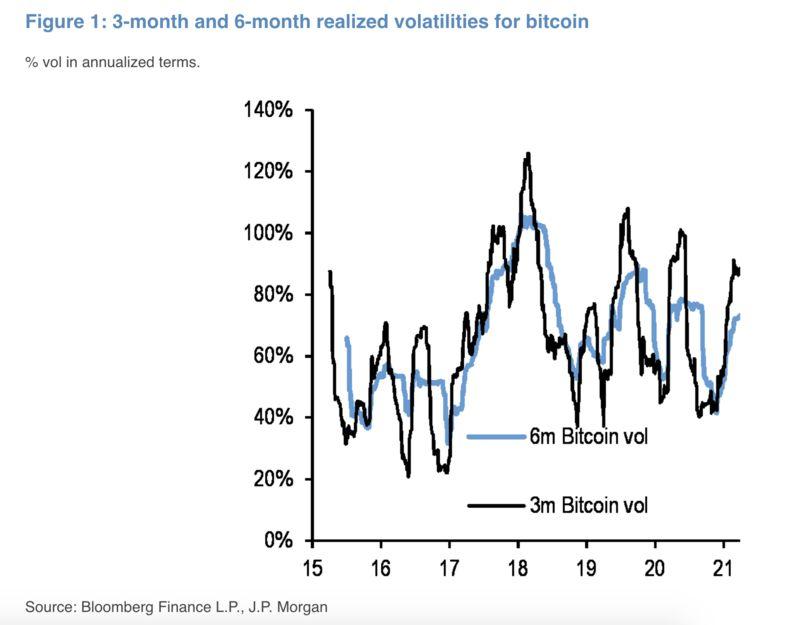 摩根大通:比特币波动性近期回落 推动金融机构加速入局加密市场