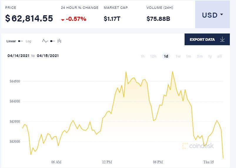 加密货币交易所第一股上市首日收涨31%!Coinbase市值一度超千亿