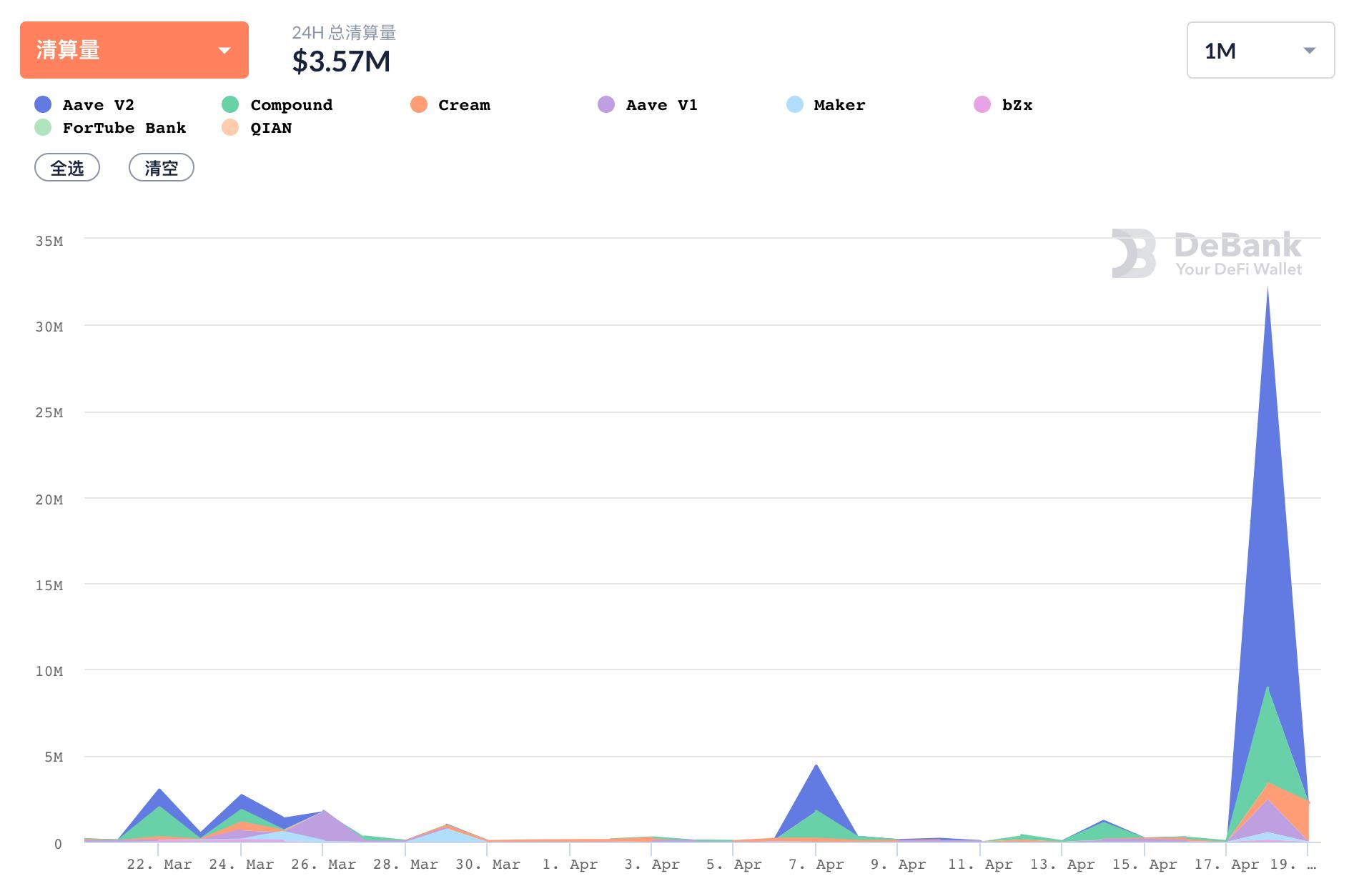 数据:ETH大幅回调致DeFi借贷平台清算总量达3230万美元 创近一个月新高