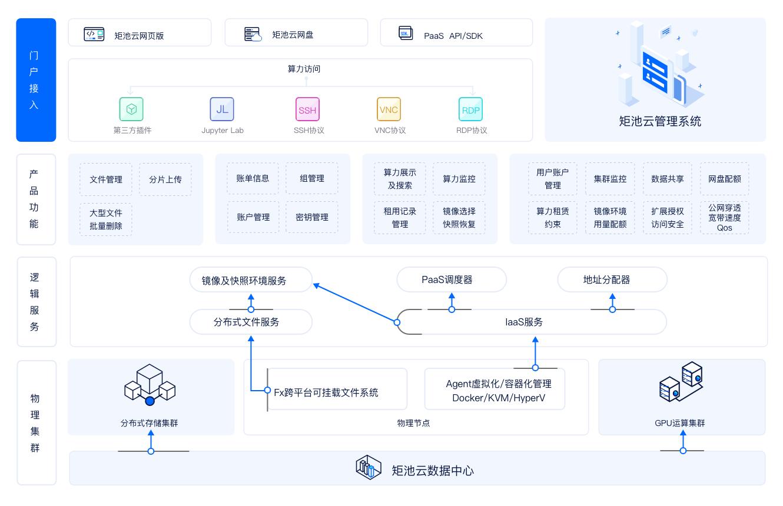 矩池云:立足人工智能领域,助力区块链算力转型