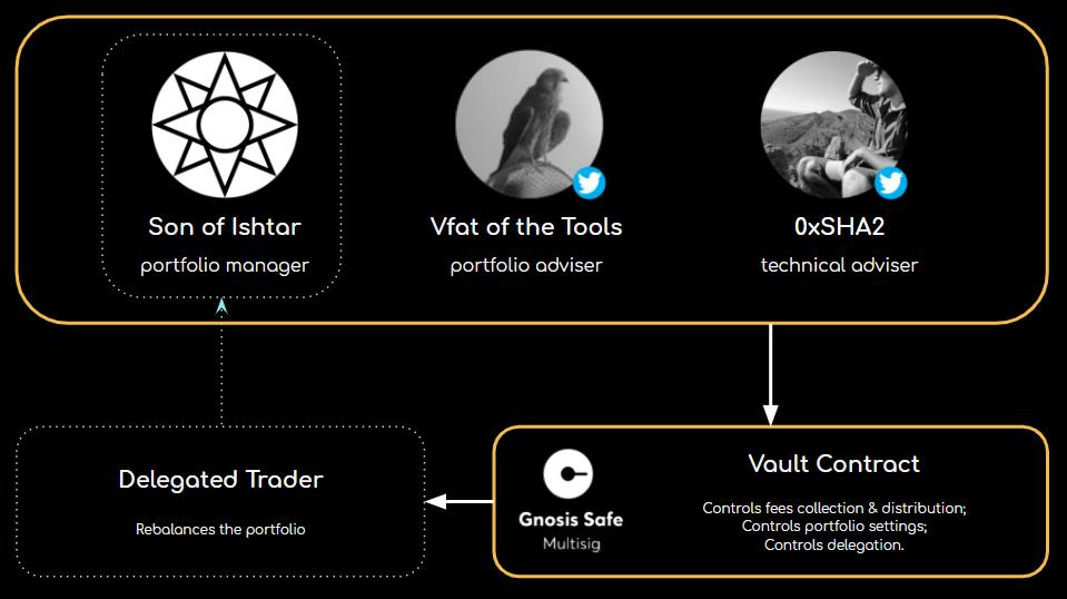 Apophis DeFi投资组合管理与控制