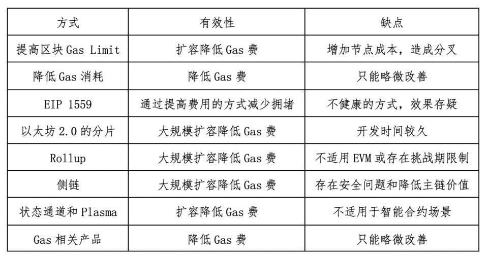 研究 | 解析降低以太坊 Gas 费的实践及优劣势