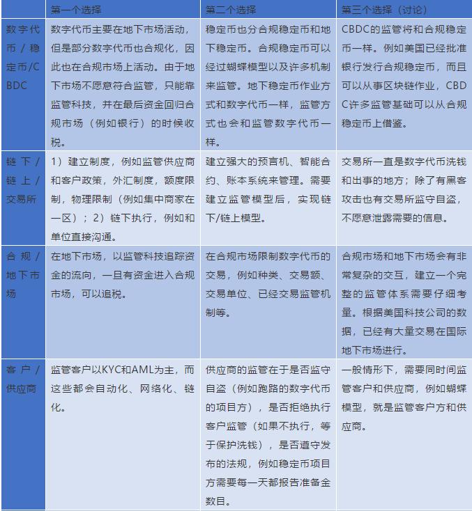 IMF《跨境支付的数字货币》报告解读(十一):数字货币的法律框架与监管政策