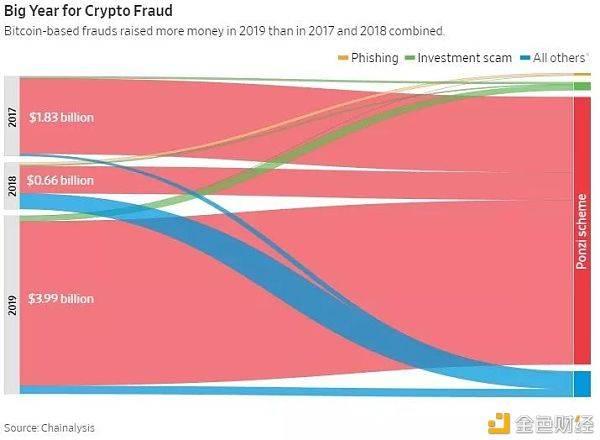 """在许多人寻求""""暴富""""的路上 加密市场的金融欺诈持续增长"""