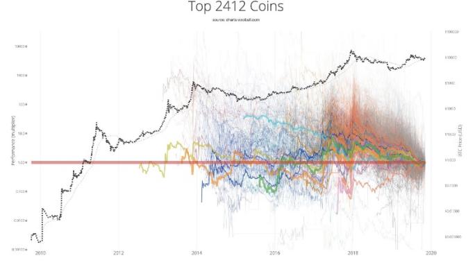 """投资比特币的思考:为什么我认为比特币会成为""""亚马逊"""""""