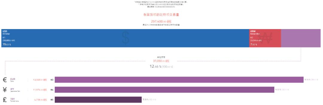 观察 | 批量交易所败北「投机大国」,韩国泡菜溢价信号显现