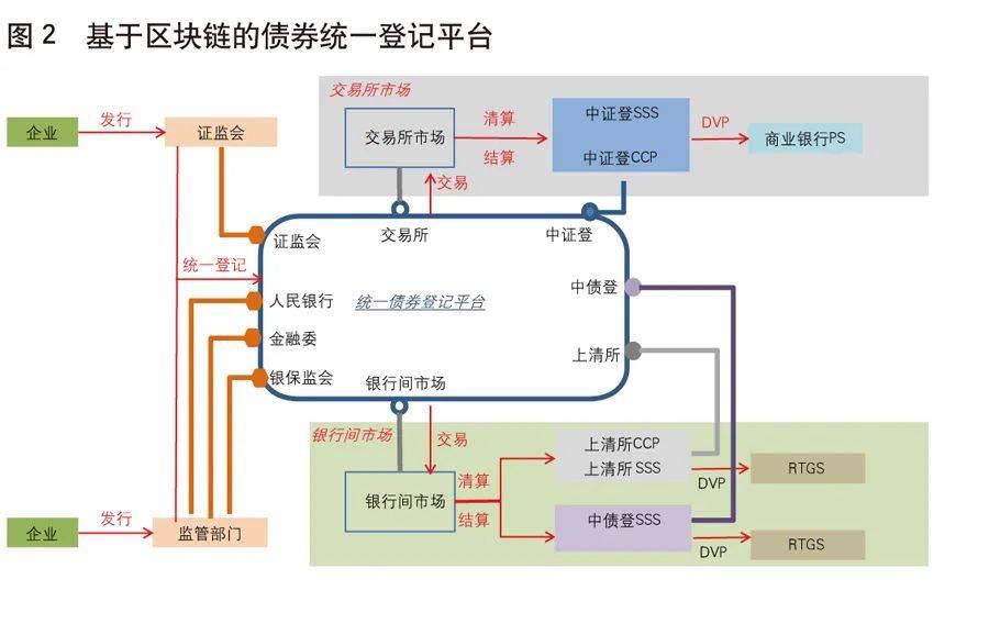 姚前:基于区块链的债券市场基础设施建设