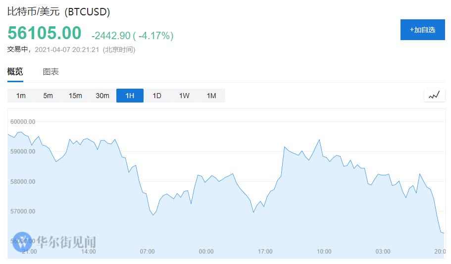 太惨烈!数字货币集体暴跌,比特币短线急挫超2000美元,近24小时超30万人爆仓,116亿资金遭闷杀