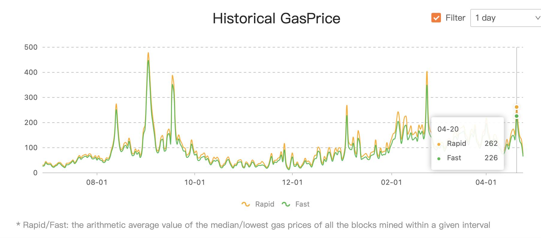4月20日,Gas价格