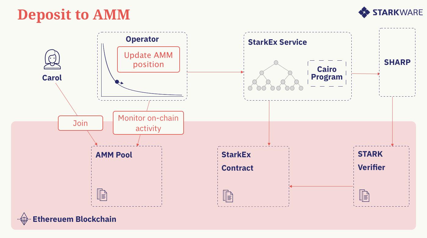 DeFi新玩法丨一文了解新型AMM方案Caspian,解决L2导致的流动性碎片化问题