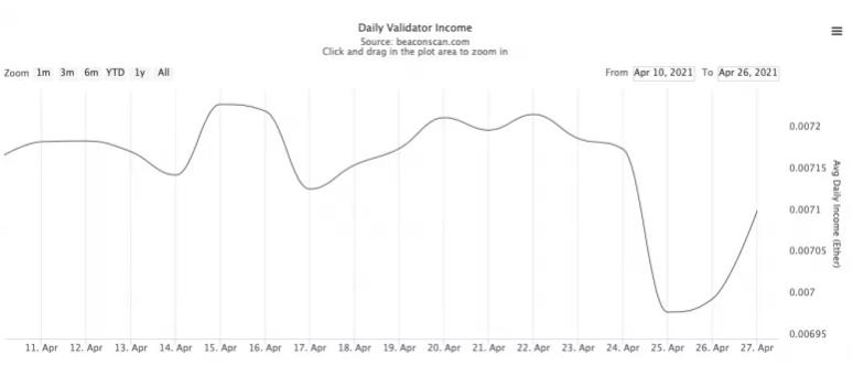 平均每日以太坊2.0验证者收入