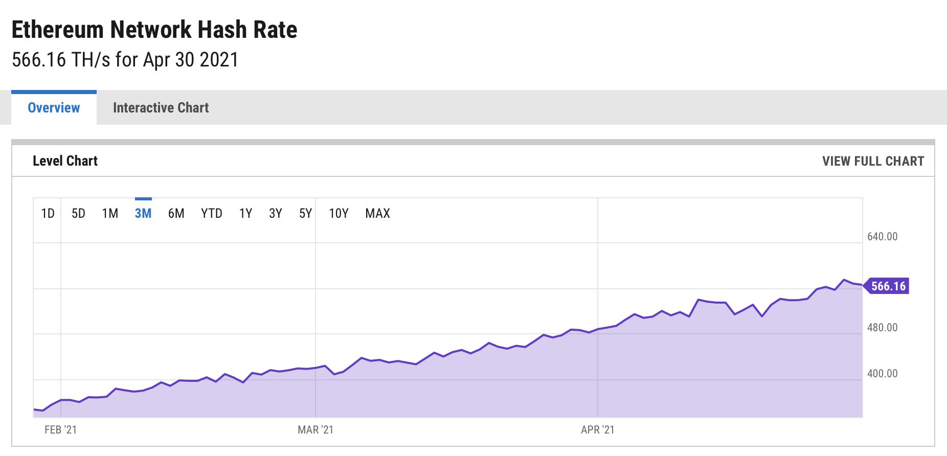 数据来源:ycharts