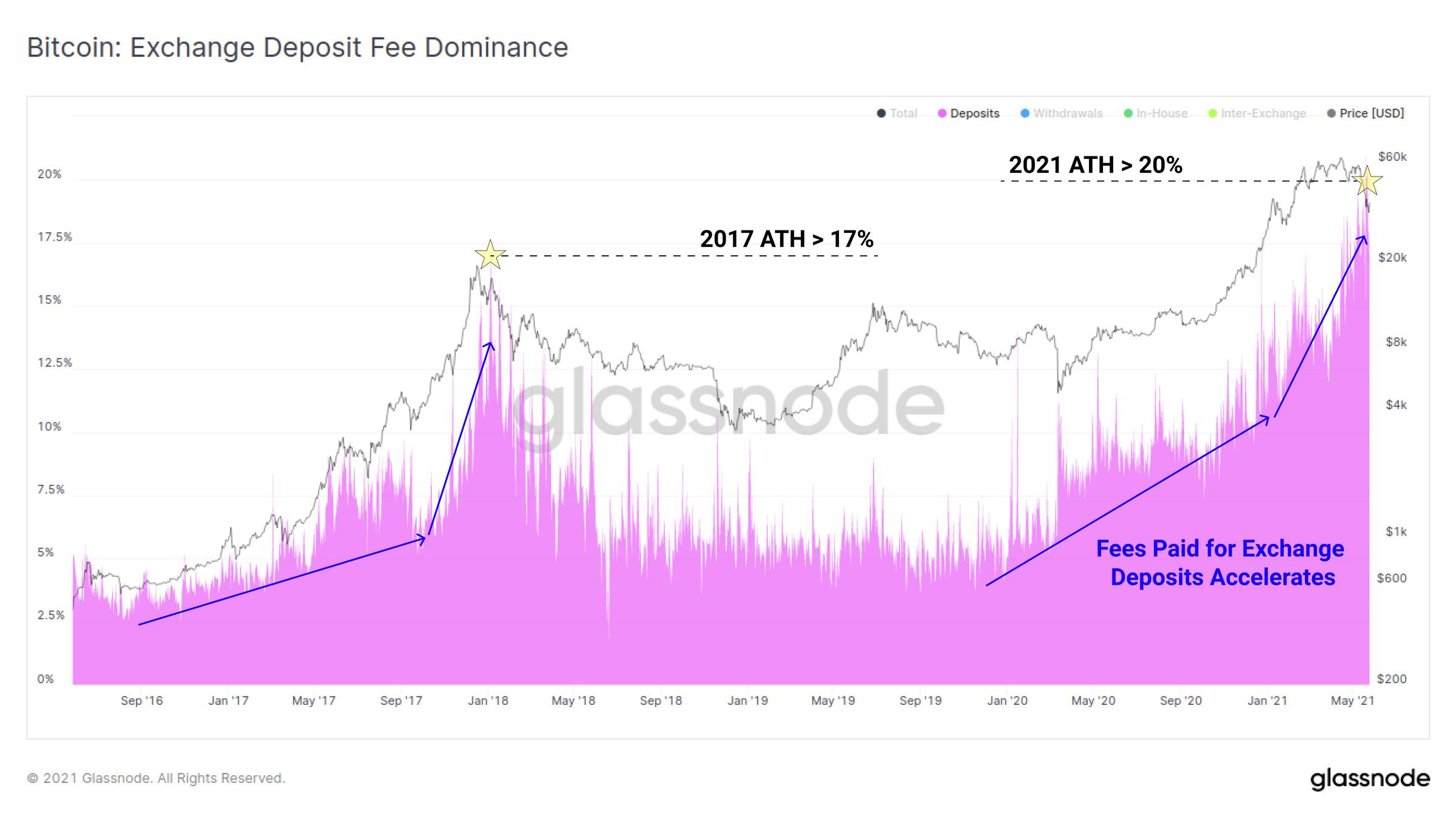 交易所费用主导情况实时图表