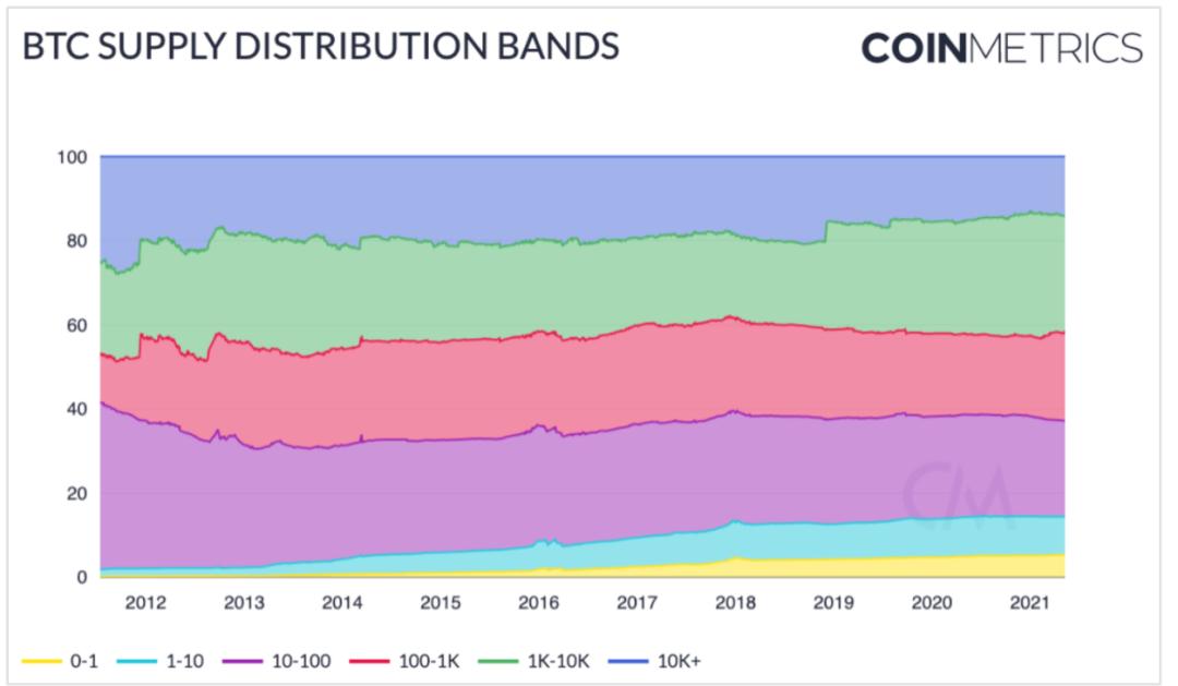 分析   BTC 将在下半年取得重大进展?