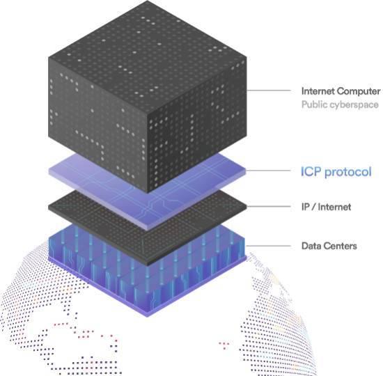 DFINITY 正式启动,公共互联网向去中心化全球计算机迈进的一步