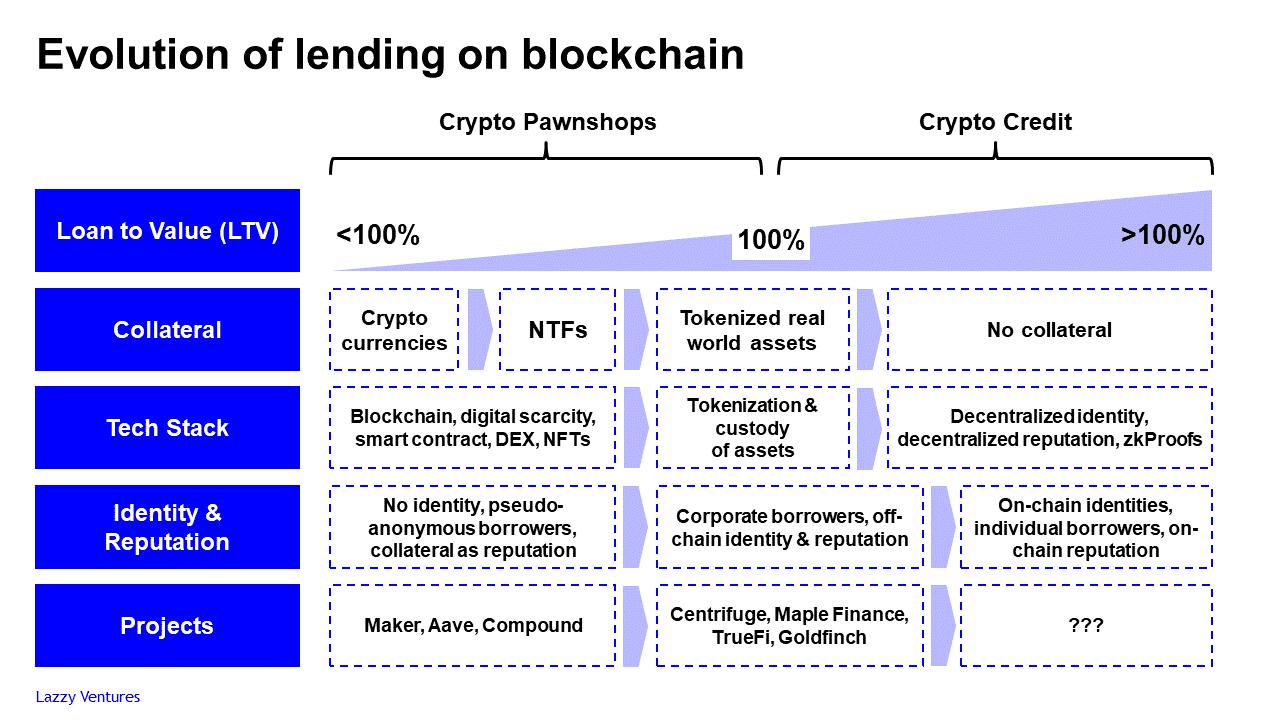 DeFi之道丨区块链借贷的演进之路:从加密当铺到信贷机构