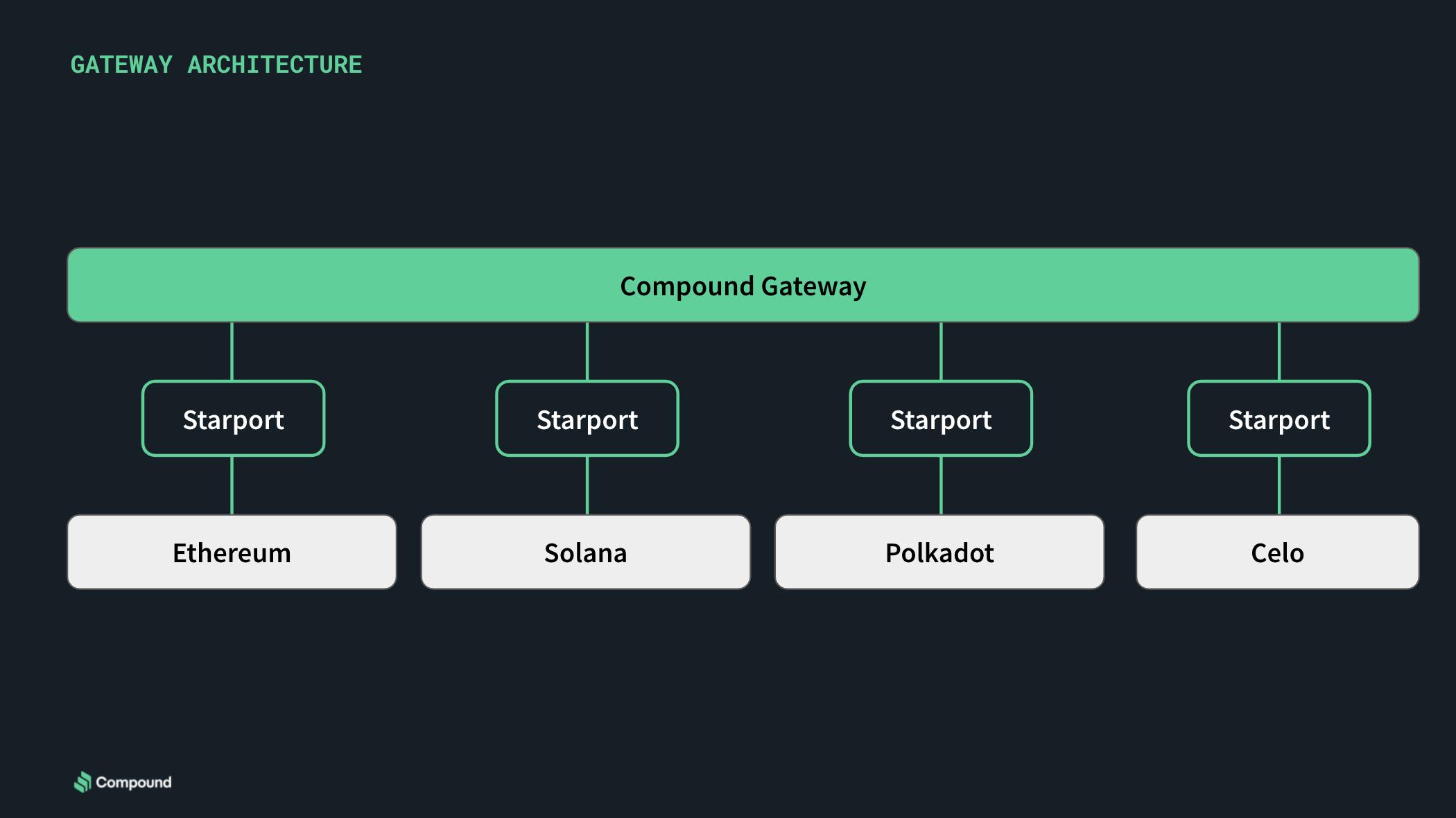 DeFi之道丨Compound研究分析:押注Gateway成为下一个爆炸点