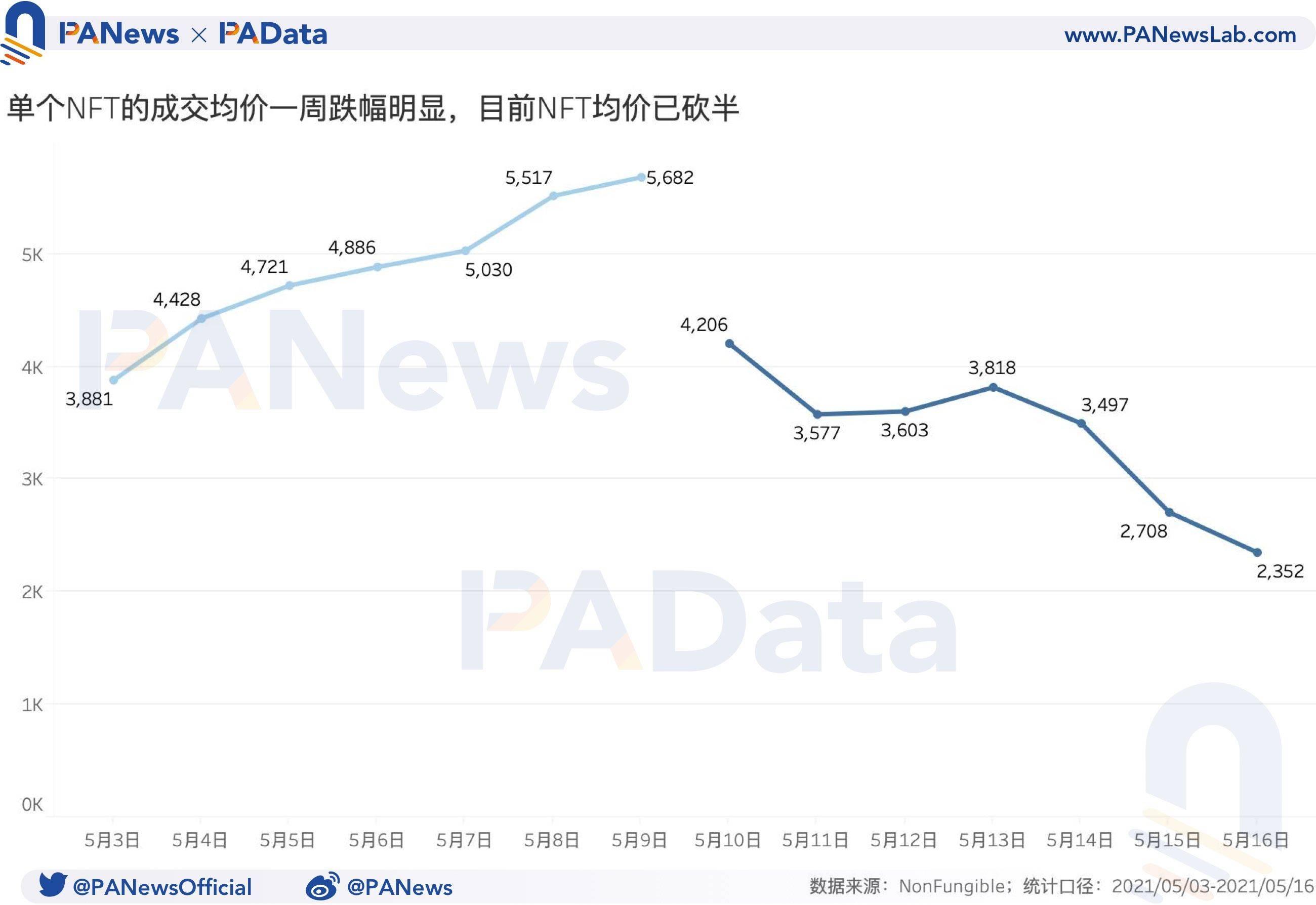 NFT一周回顾:量价齐跌超50%,二手市场相对活跃