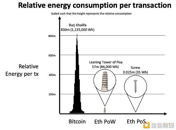 以太坊基金会:ETH将在未来几个月转向PoS,能源消耗至少减少99.95%