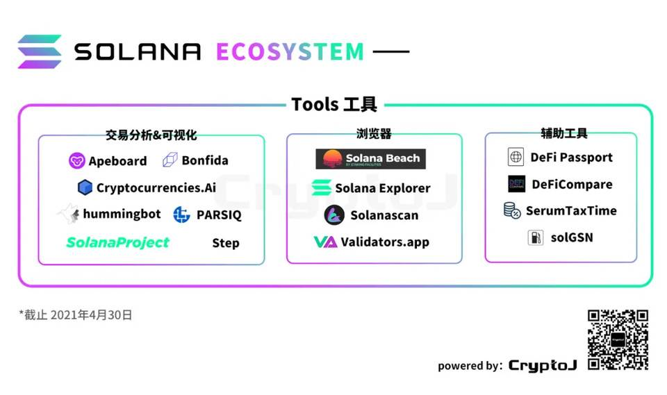 图解Solana生态「百大应用」:DeFi、基础设施等八大领域全线扩张