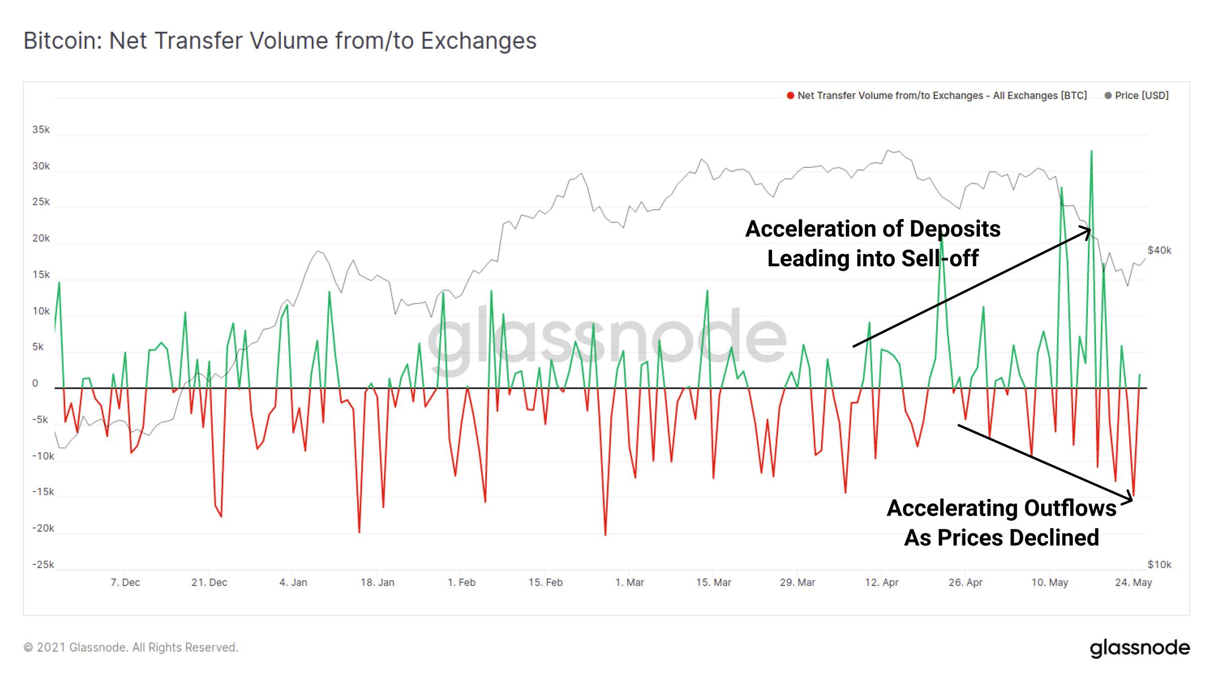 """月份市场抛售分析:接下来是牛市还是熊市?"""""""