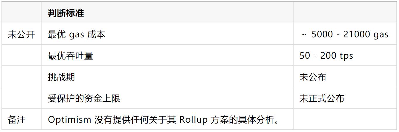 币圈干货 | 各 Rollup 解决方案的权衡研究
