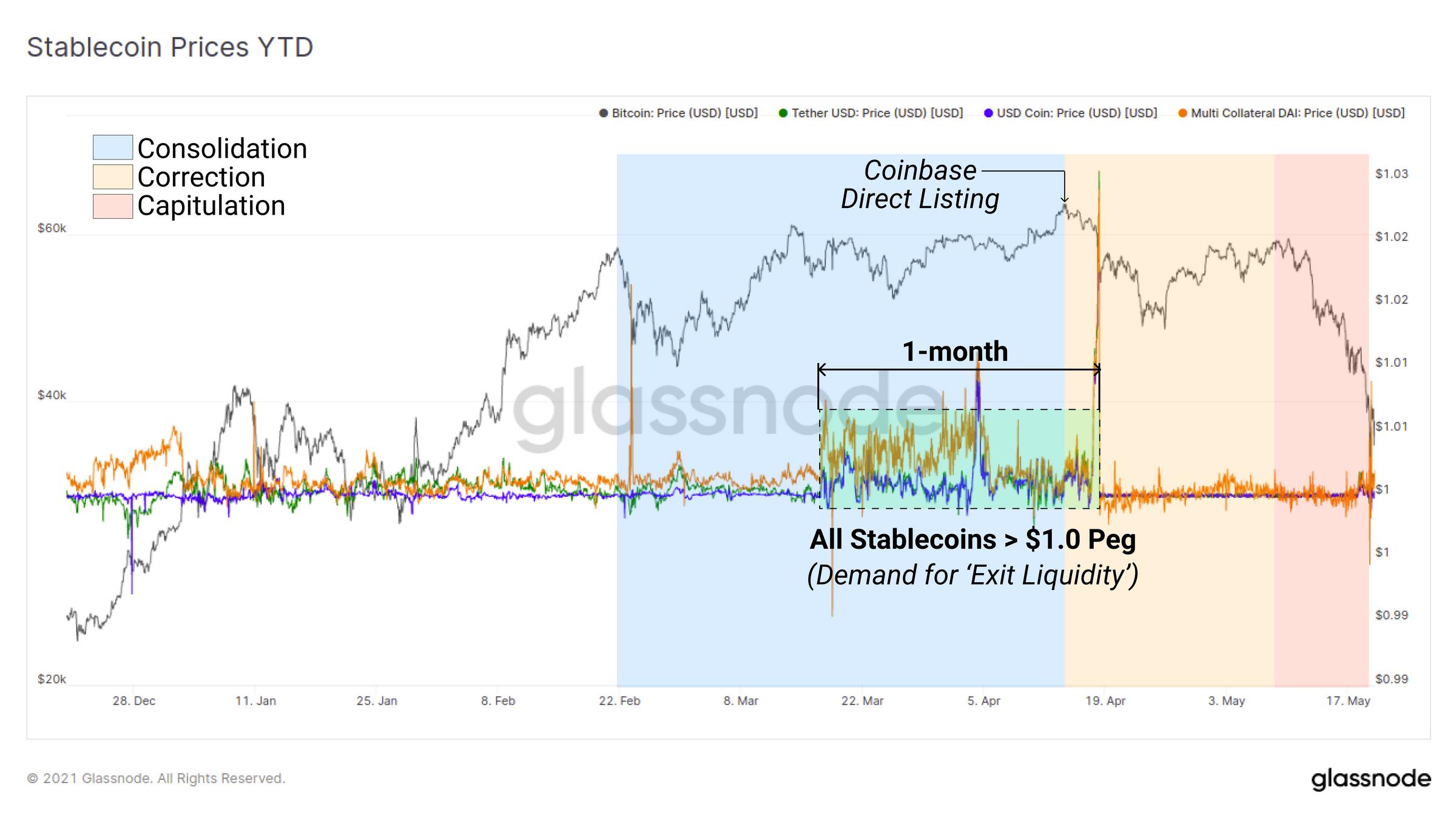 稳定币价格实时图表