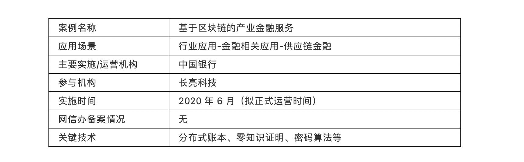 中国银行:基于区块链的产业金融服务