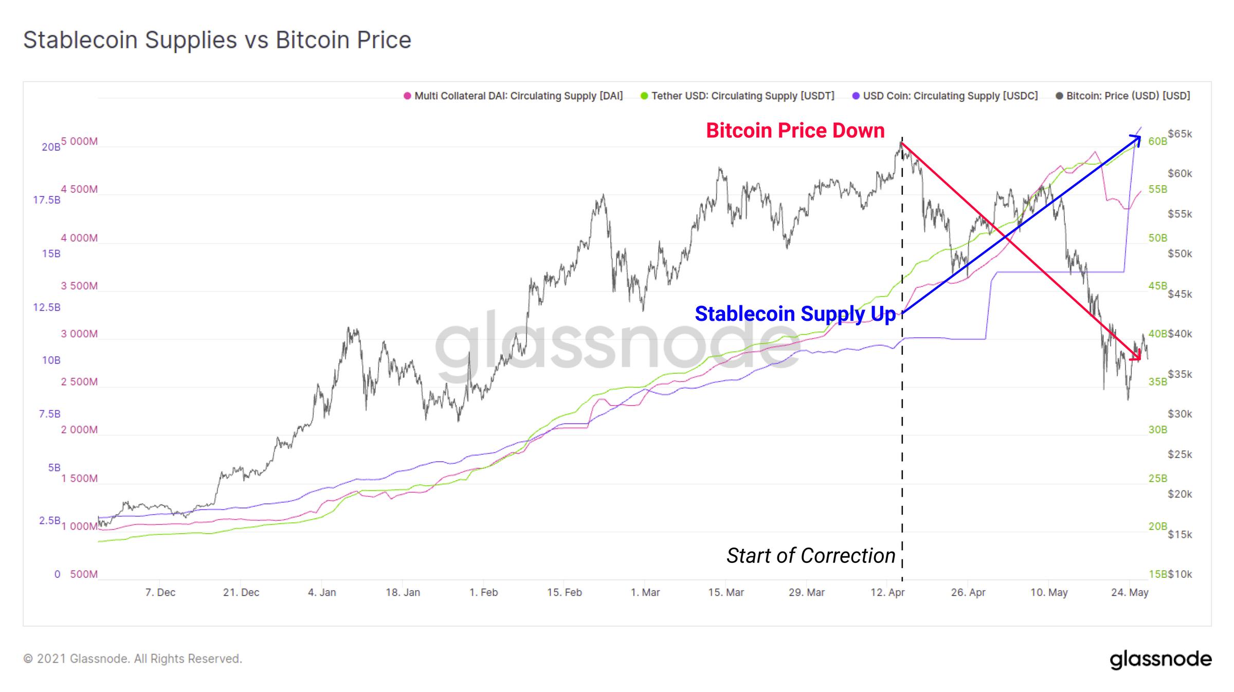 稳定币供应实时图表