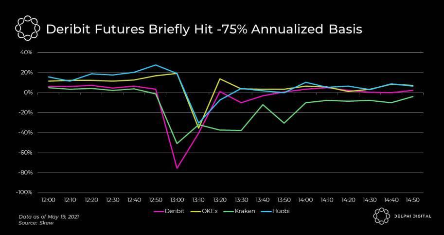 Delphi:四张图解读加密市场崩溃的「黑色星期三」