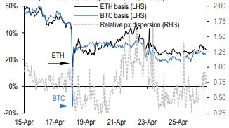 摩根大通研报:为什么ETH市场表现好得让人意外?