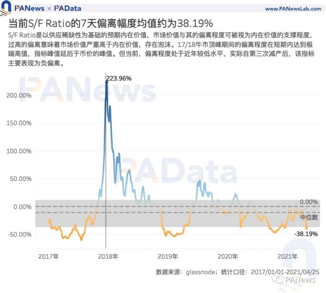 """项指标前瞻BTC走势:指标大都未突破前高,市场价格被高估程度降低"""""""