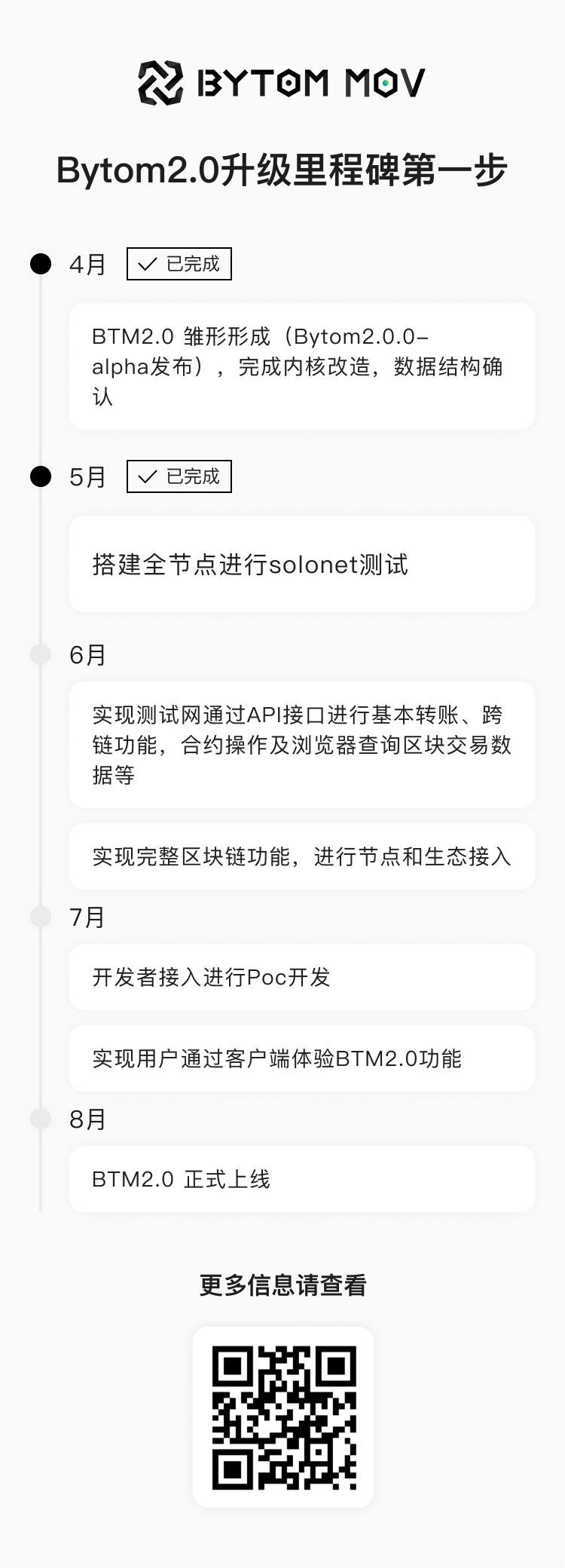Bytom2.0 Solonet版正式发布