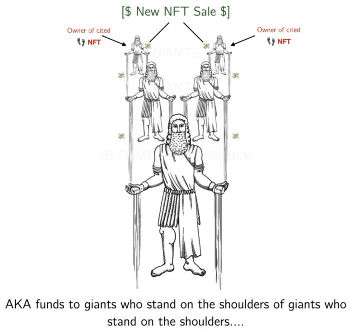 """NFT""""金融化""""正当时:NFT+DEFI之路"""